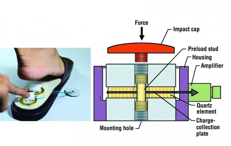 Listrik Alami dari Teknologi Piezoelectric