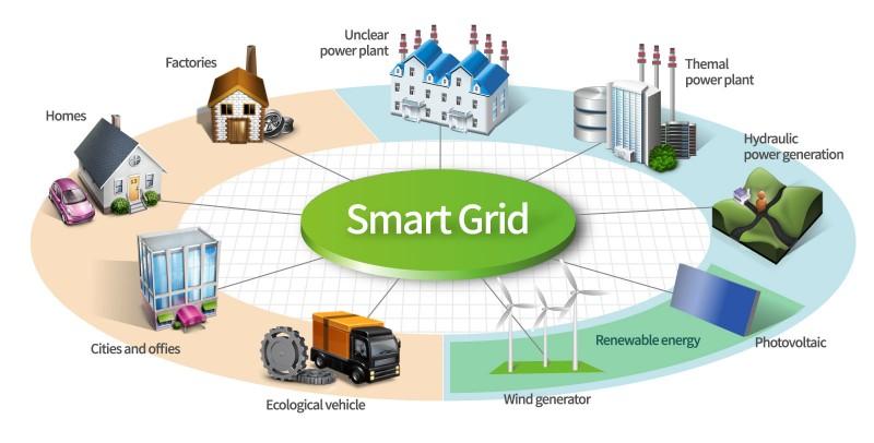 Peran Smart Grid di Sektor Kelistrikan