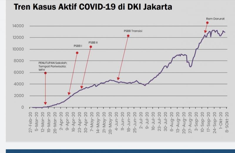 Photo of Kasus Melandai, PSBB Jakarta Tak Lagi Ketat