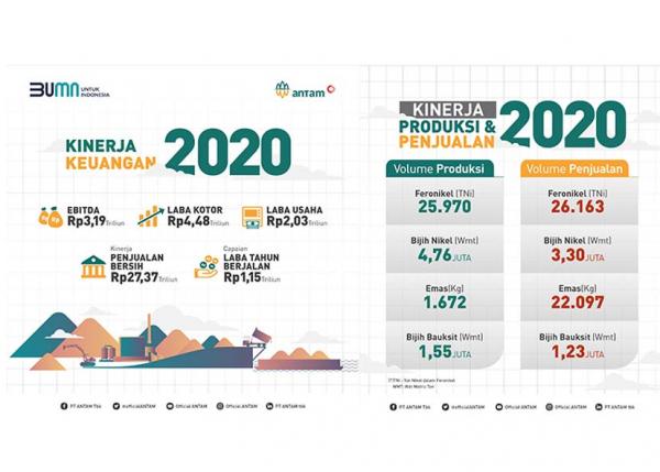 Kinerja Positif ANTAM dan Profitabilitas Kinerja Keuangan 2020