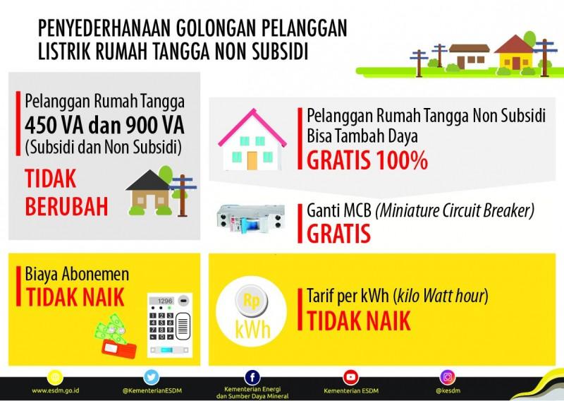 Menteri ESDM dan DPR Kaji Penyederhanaan Golongan Pelanggan Listrik