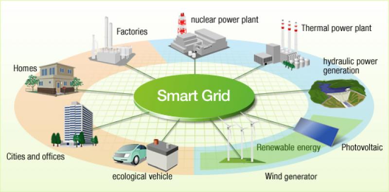 Penerapan Smart Grid Jadi Opsi Kejar Target EBT