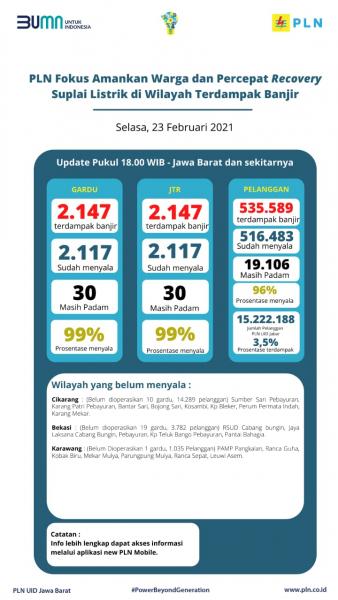 PLN Berhasil Pulihkan 99% Kelistrikan Terdampak Banjir di Jawa Barat