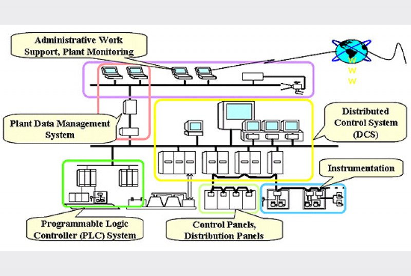 Sistem Distribusi pada Power Plant