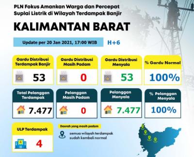 Photo of PLN Berhasil Pulihkan 100% Sistem Kelistrikan di Kalbar